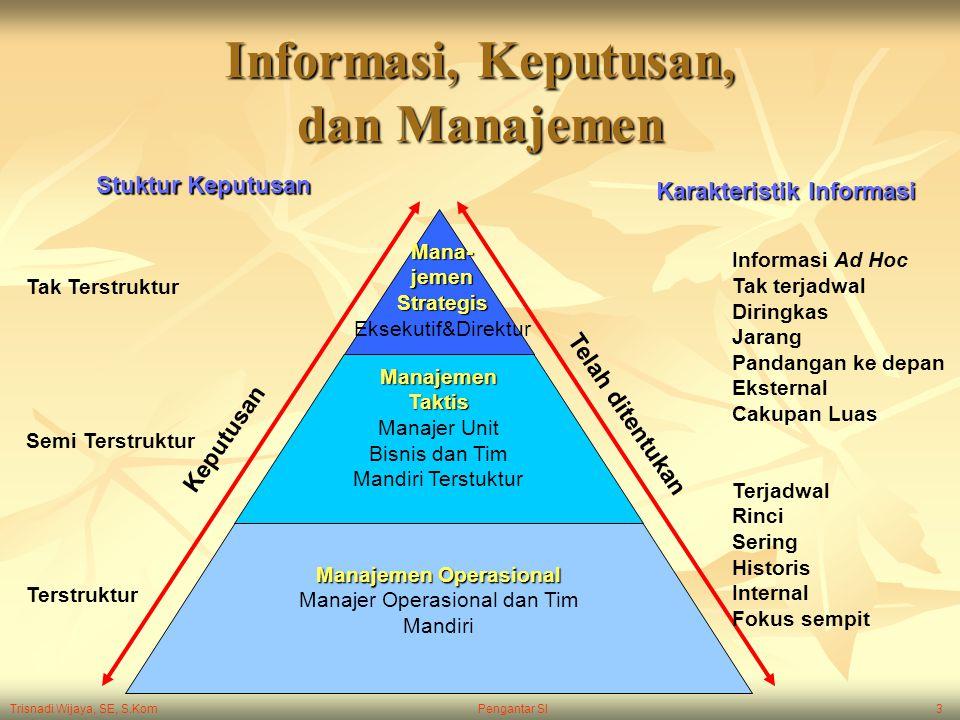 Trisnadi Wijaya, SE, S.Kom Pengantar SI3 Informasi, Keputusan, dan Manajemen Manajemen Taktis Manajer Unit Bisnis dan Tim Mandiri Terstuktur Manajemen