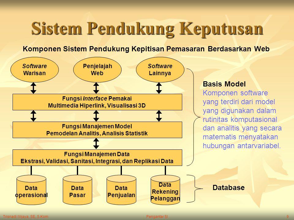 Trisnadi Wijaya, SE, S.Kom Pengantar SI9 Sistem Pendukung Keputusan Software Warisan Penjelajah Web Software Lainnya Fungsi Interface Pemakai Multimed
