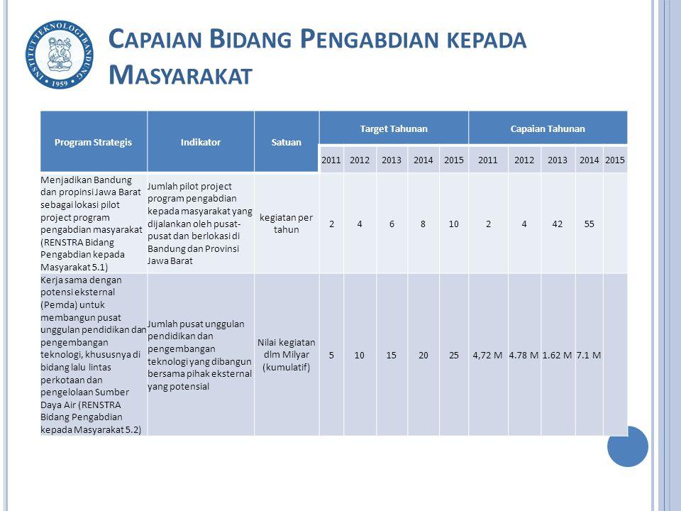 C APAIAN B IDANG P ENGABDIAN KEPADA M ASYARAKAT Program StrategisIndikatorSatuan Target TahunanCapaian Tahunan 2011201220132014201520112012201320142015 Menjadikan Bandung dan propinsi Jawa Barat sebagai lokasi pilot project program pengabdian masyarakat (RENSTRA Bidang Pengabdian kepada Masyarakat 5.1) Jumlah pilot project program pengabdian kepada masyarakat yang dijalankan oleh pusat- pusat dan berlokasi di Bandung dan Provinsi Jawa Barat kegiatan per tahun 246810244255 Kerja sama dengan potensi eksternal (Pemda) untuk membangun pusat unggulan pendidikan dan pengembangan teknologi, khususnya di bidang lalu lintas perkotaan dan pengelolaan Sumber Daya Air (RENSTRA Bidang Pengabdian kepada Masyarakat 5.2) Jumlah pusat unggulan pendidikan dan pengembangan teknologi yang dibangun bersama pihak eksternal yang potensial Nilai kegiatan dlm Milyar (kumulatif) 5101520254,72 M4.78 M1.62 M7.1 M