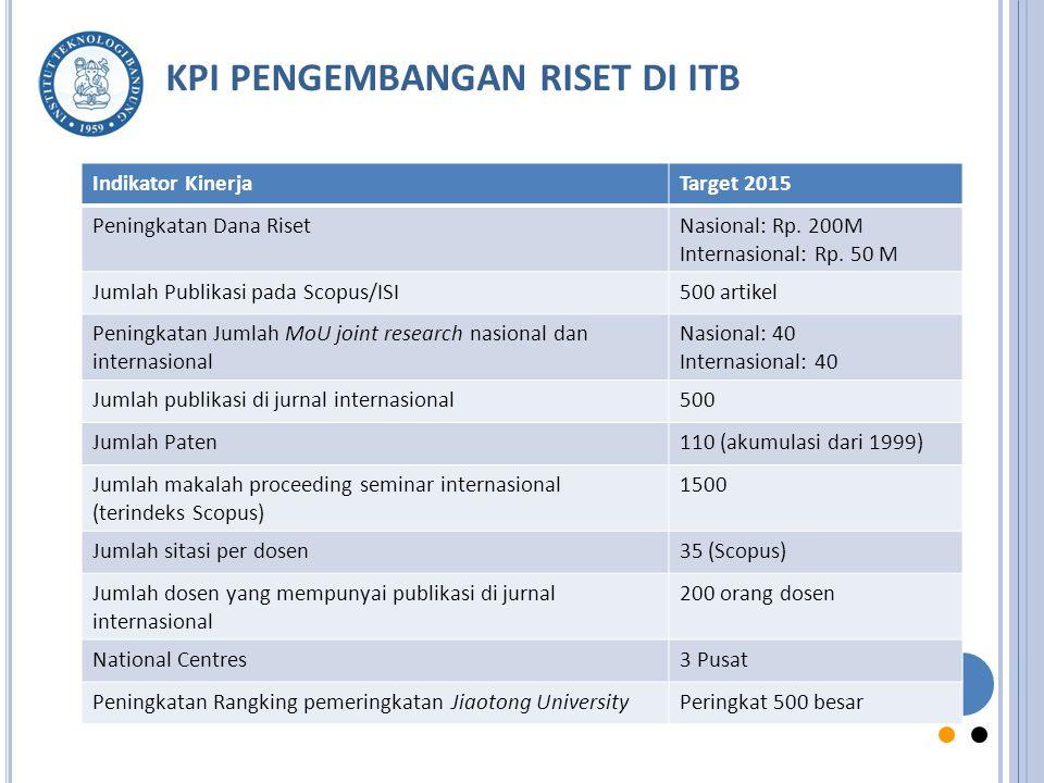 KPI PENGEMBANGAN RISET DI ITB Indikator KinerjaTarget 2015 Peningkatan Dana RisetNasional: Rp.