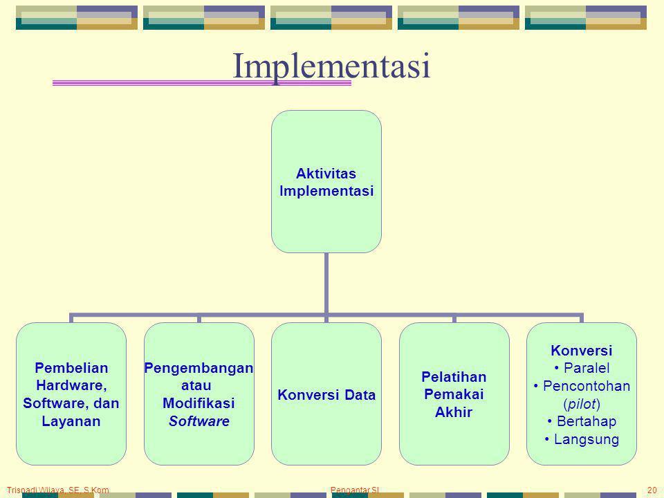 Trisnadi Wijaya, SE, S.Kom Pengantar SI20 Implementasi Aktivitas Implementasi Pembelian Hardware, Software, dan Layanan Pengembangan atau Modifikasi S