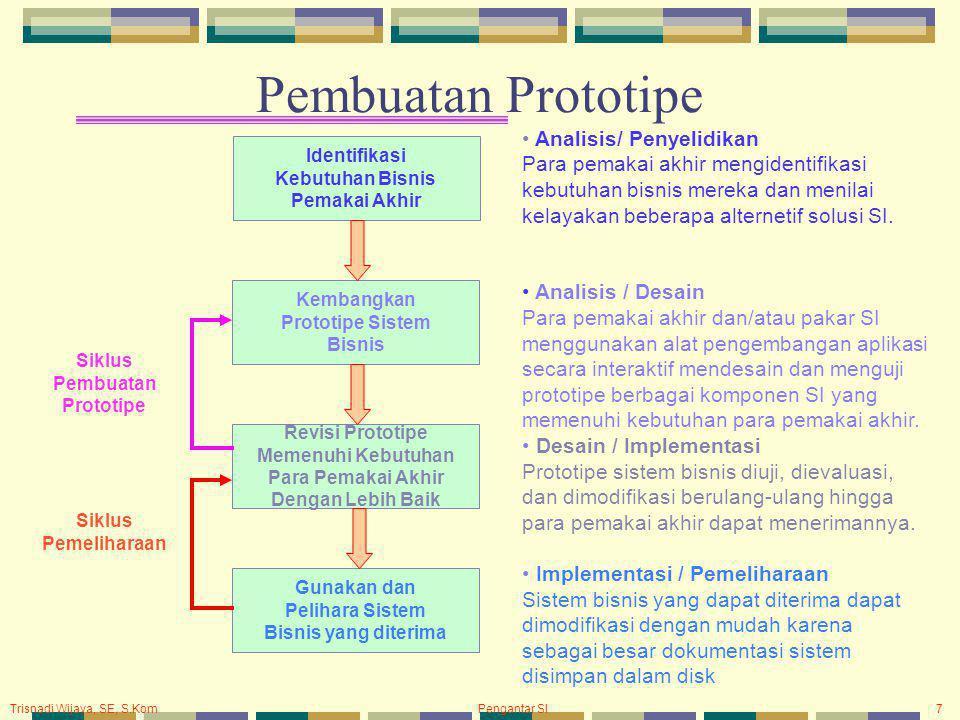 Trisnadi Wijaya, SE, S.Kom Pengantar SI7 Pembuatan Prototipe Identifikasi Kebutuhan Bisnis Pemakai Akhir Kembangkan Prototipe Sistem Bisnis Revisi Pro