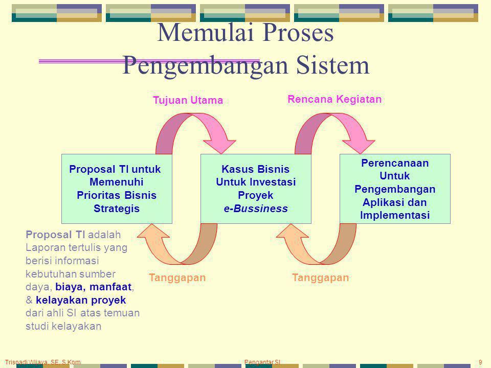 Trisnadi Wijaya, SE, S.Kom Pengantar SI9 Memulai Proses Pengembangan Sistem Proposal TI untuk Memenuhi Prioritas Bisnis Strategis Kasus Bisnis Untuk I