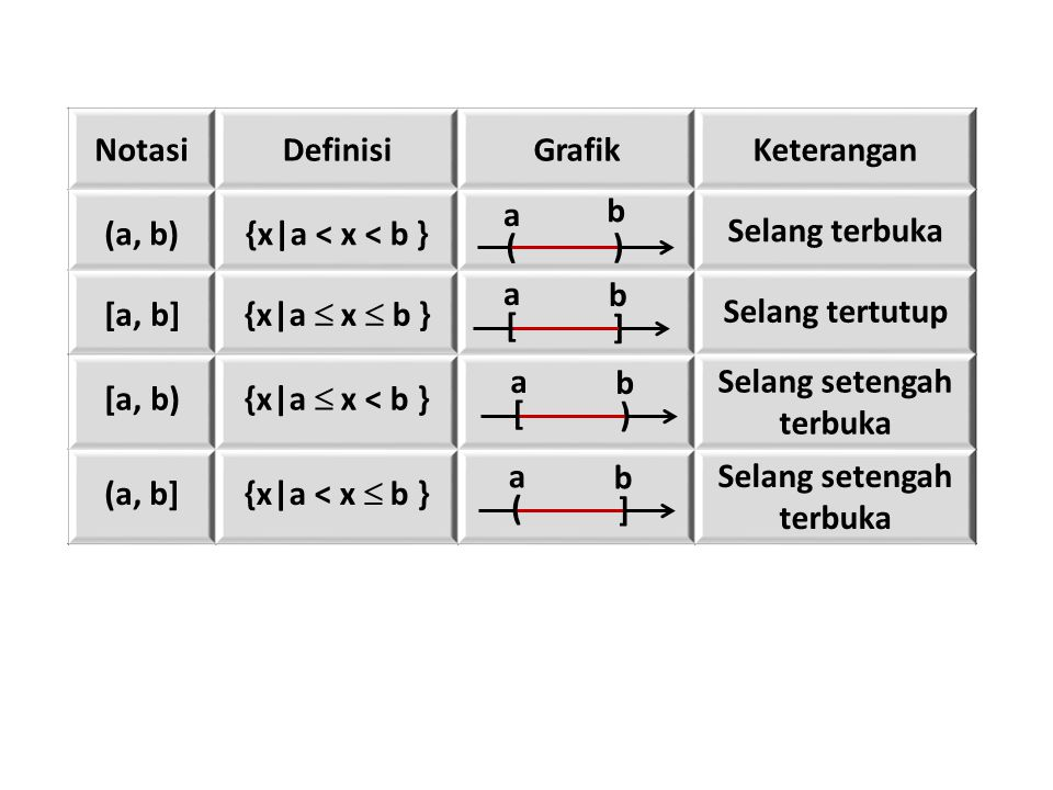 NotasiDefinisiGrafikKeterangan (a, b){x|a < x < b } Selang terbuka [a, b] {x|a  x  b } Selang tertutup [a, b) {x|a  x < b } Selang setengah terbuka (a, b] {x|a < x  b } Selang setengah terbuka ( a ) b [ a ] b [ a ) b ( a ] b