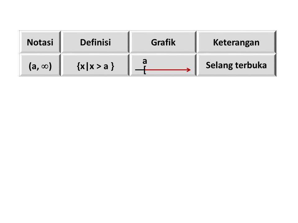 NotasiDefinisiGrafikKeterangan (a,  ) {x|x > a } Selang terbuka [ a