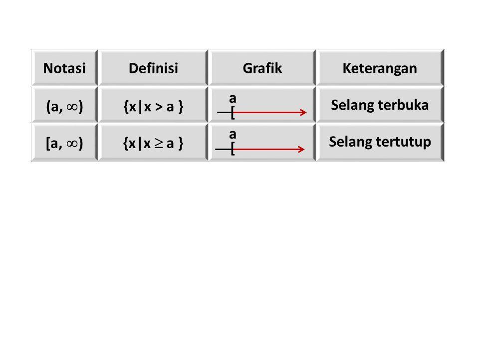 NotasiDefinisiGrafikKeterangan (a,  ) {x|x > a } Selang terbuka [a,  ){x|x  a } Selang tertutup [ a [ a