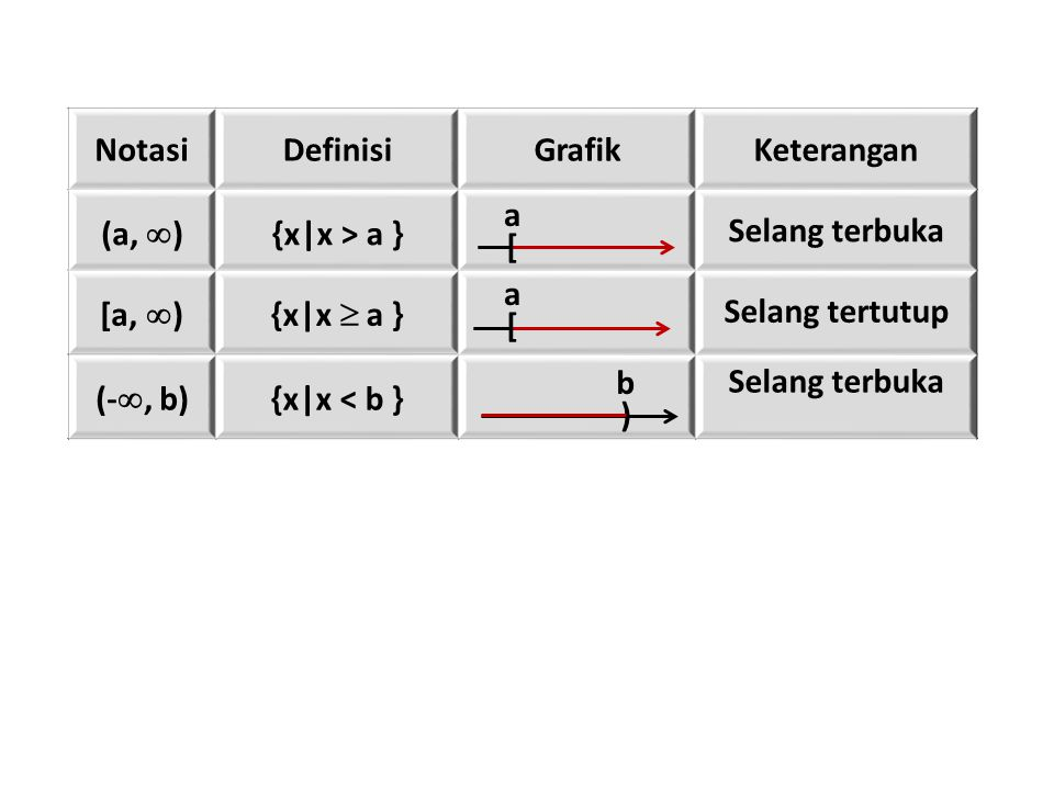 NotasiDefinisiGrafikKeterangan (a,  ) {x|x > a } Selang terbuka [a,  ){x|x  a } Selang tertutup (- , b) {x|x < b } Selang terbuka [ a [ a ) b