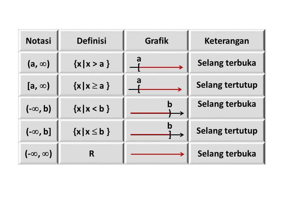 NotasiDefinisiGrafikKeterangan (a,  ) {x|x > a } Selang terbuka [a,  ){x|x  a } Selang tertutup (- , b) {x|x < b } Selang terbuka (- , b]{x|x  b } Selang tertutup (- ,  ) RSelang terbuka [ a [ a ) b ] b