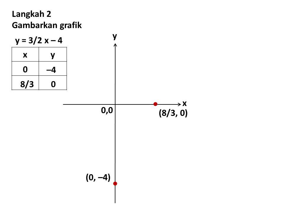 0,0 y x   (0, –4) (8/3, 0) Langkah 2 Gambarkan grafik y = 3/2 x – 4 xy 0 –4 8/3 0