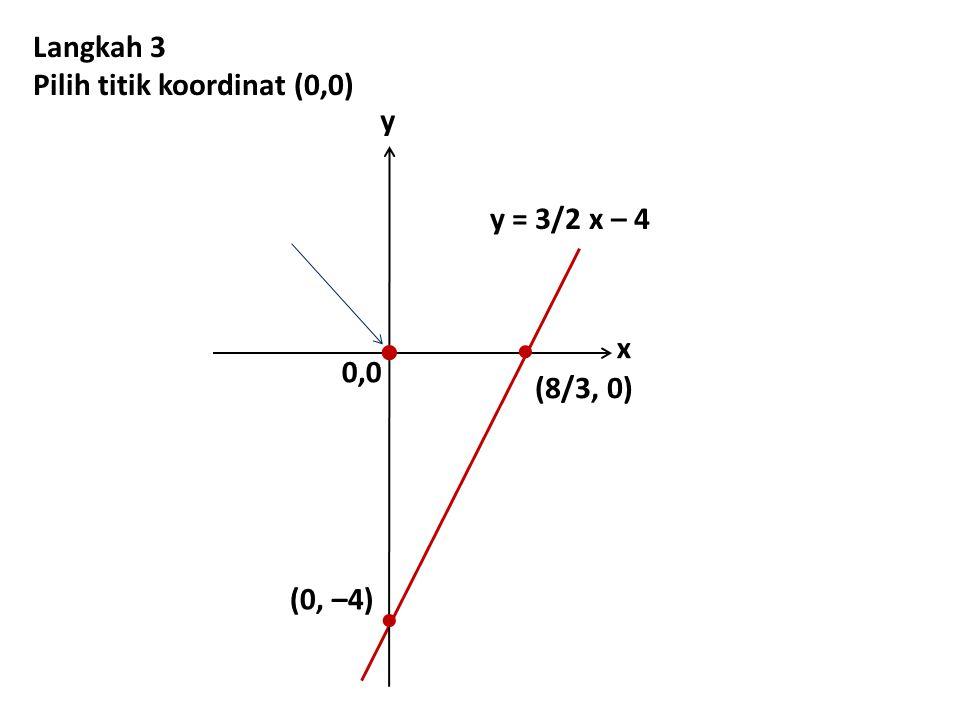 0,0 y x   (0, –4) y = 3/2 x – 4 Langkah 3 Pilih titik koordinat (0,0)  (8/3, 0)