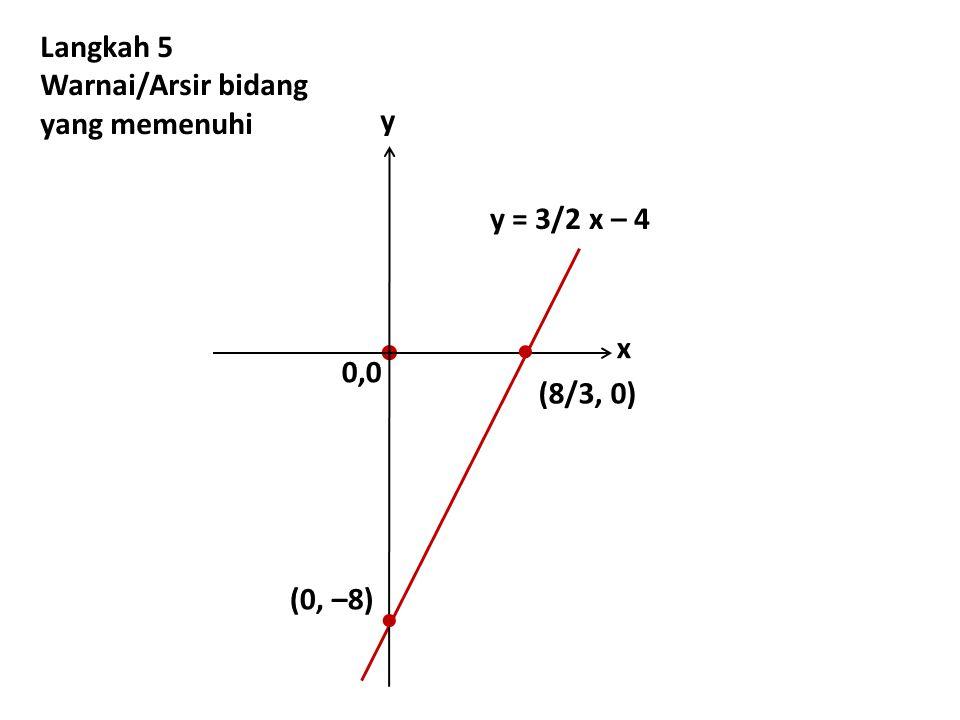 (0, –8) y = 3/2 x – 4  Langkah 5 Warnai/Arsir bidang yang memenuhi 0,0 y x (8/3, 0)  