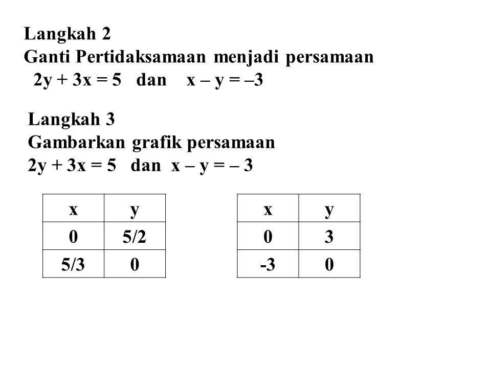 Langkah 2 Ganti Pertidaksamaan menjadi persamaan 2y + 3x = 5 dan x – y = –3 Langkah 3 Gambarkan grafik persamaan 2y + 3x = 5 dan x – y = – 3 xy 05/2 5/30 xy 03 -30
