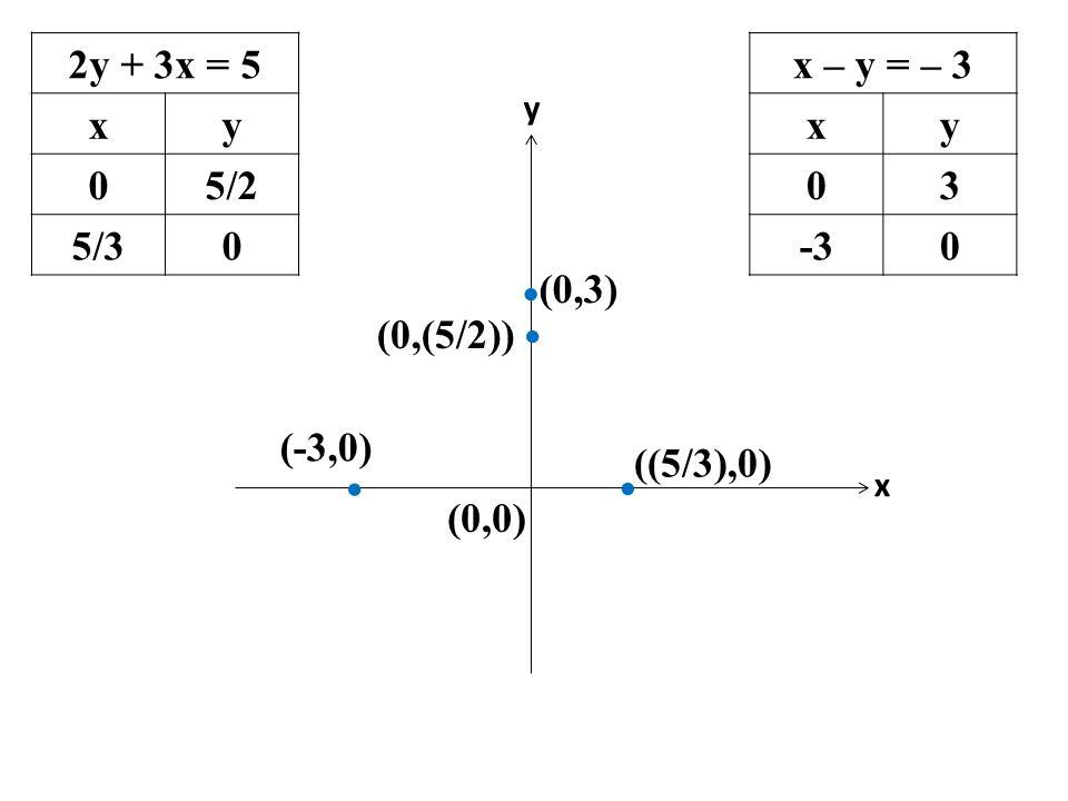 2y + 3x = 5 xy 05/2 5/30 x – y = – 3 xy 03 -30 (-3,0) ((5/3),0) x (0,0) y     (0,3) (0,(5/2))