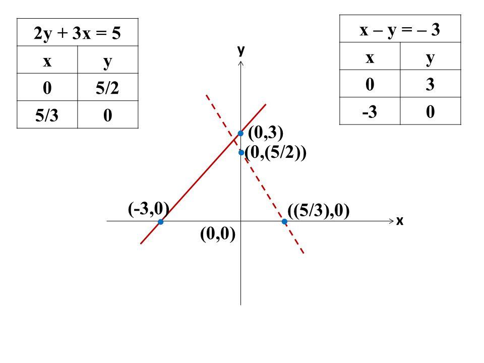 2y + 3x = 5 xy 05/2 5/30 x – y = – 3 xy 03 -30 x   (0,0)   (0,3) (0,(5/2)) y (-3,0) ((5/3),0)