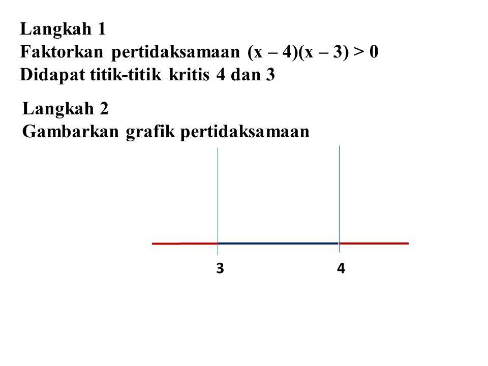 3 4 Langkah 1 Faktorkan pertidaksamaan (x – 4)(x – 3) > 0 Didapat titik-titik kritis 4 dan 3 Langkah 2 Gambarkan grafik pertidaksamaan