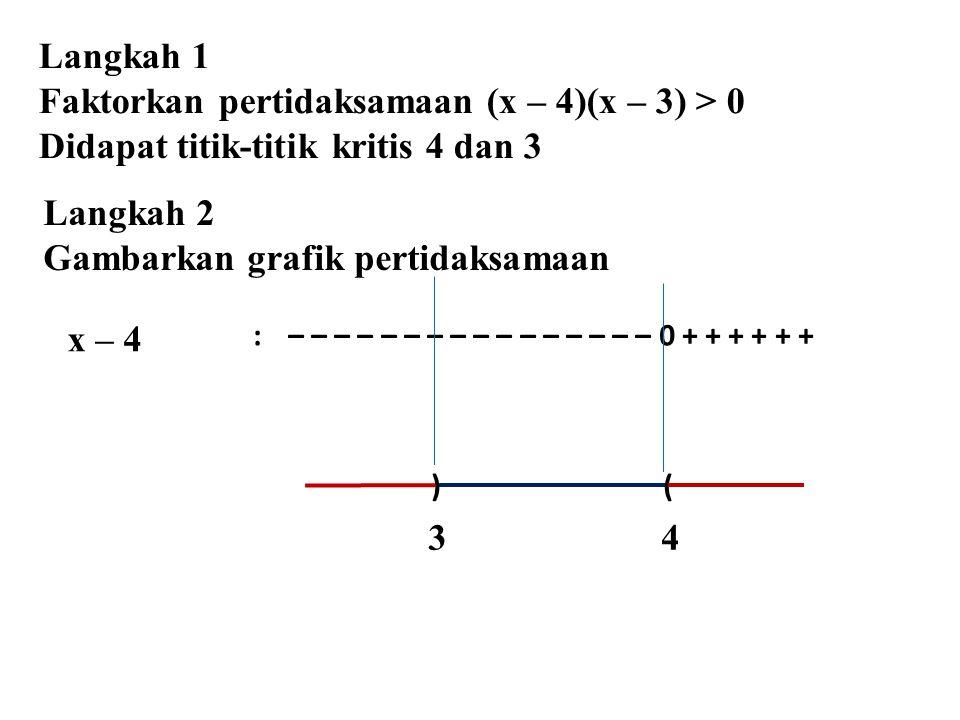 x – 4 :– – – – – – – – – – – – – – – – 0 + + + + + + ) ( 3 4 Langkah 2 Gambarkan grafik pertidaksamaan Langkah 1 Faktorkan pertidaksamaan (x – 4)(x – 3) > 0 Didapat titik-titik kritis 4 dan 3