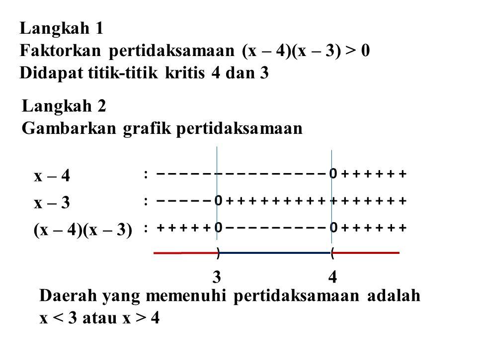 x – 4 :– – – – – – – – – – – – – – – 0 + + + + + + x – 3 :– – – – – 0 + + + + + + + + + + + + + + + + (x – 4)(x – 3) :+ + + + + 0 – – – – – – – – – 0 + + + + + + ) ( 3 4 Langkah 2 Gambarkan grafik pertidaksamaan Langkah 1 Faktorkan pertidaksamaan (x – 4)(x – 3) > 0 Didapat titik-titik kritis 4 dan 3 Daerah yang memenuhi pertidaksamaan adalah x 4