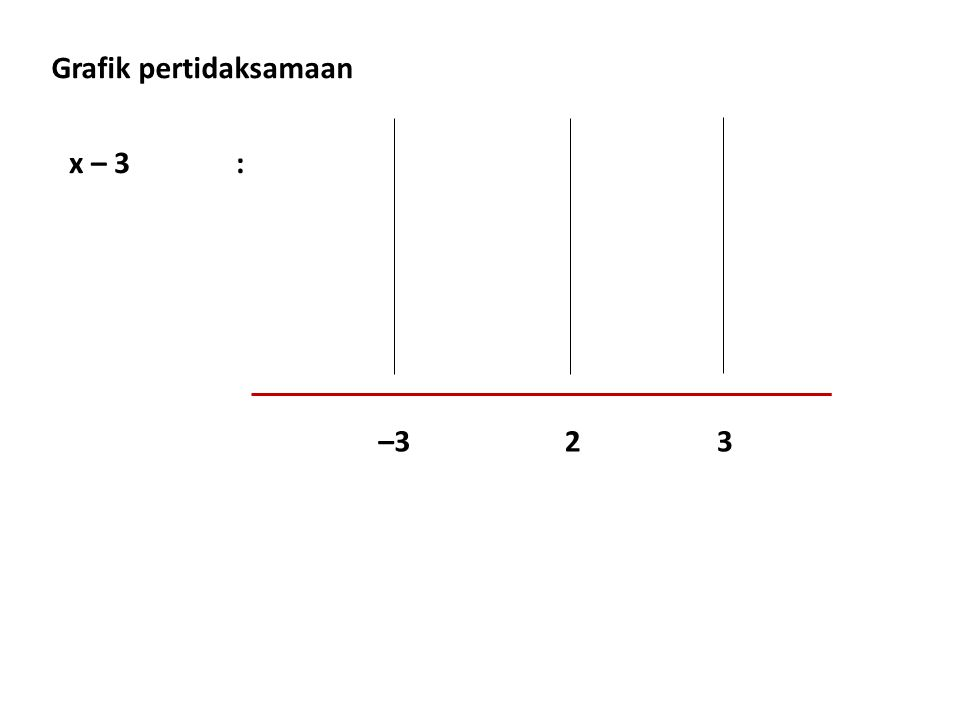 x – 3: –323 Grafik pertidaksamaan