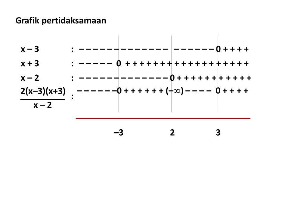x – 3:– – – – – – – – – – – – – – – – – – – 0 + + + + x + 3:– – – – – 0 + + + + + + + + + + + + + + + + + + x – 2:– – – – – – – – – – – – – 0 + + + + + + + + + + + : –323 2(x–3)(x+3) x – 2 – – – – – –0 + + + + + + (–  ) – – – – 0 + + + + Grafik pertidaksamaan