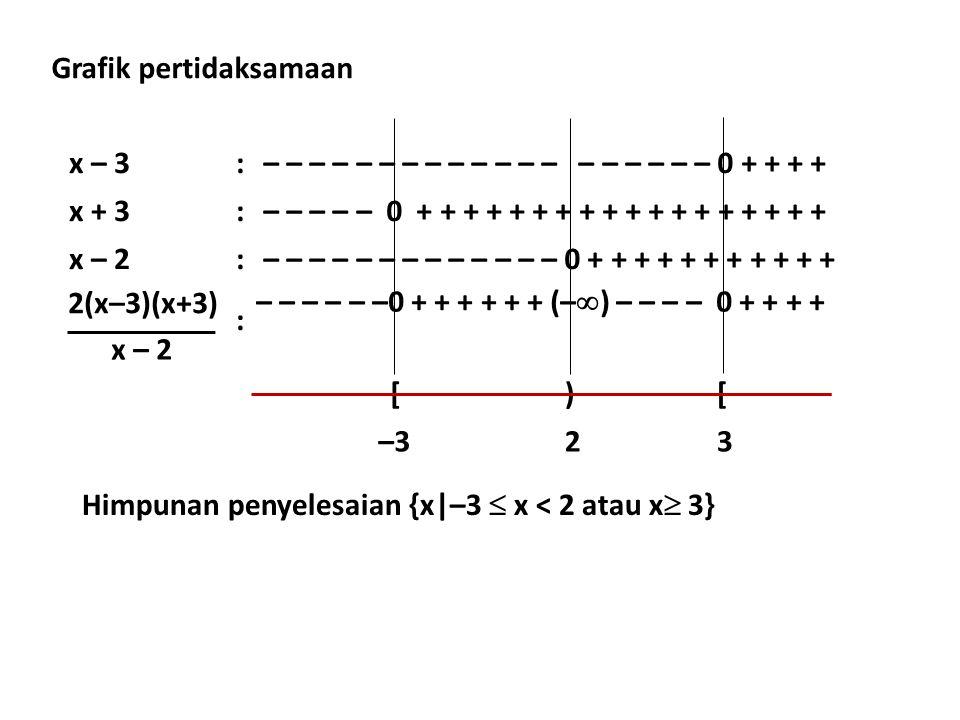 x – 3:– – – – – – – – – – – – – – – – – – – 0 + + + + x + 3:– – – – – 0 + + + + + + + + + + + + + + + + + + x – 2:– – – – – – – – – – – – – 0 + + + + + + + + + + + : [)[ –323 2(x–3)(x+3) x – 2 – – – – – –0 + + + + + + (–  ) – – – – 0 + + + + Grafik pertidaksamaan Himpunan penyelesaian {x|–3  x < 2 atau x  3}
