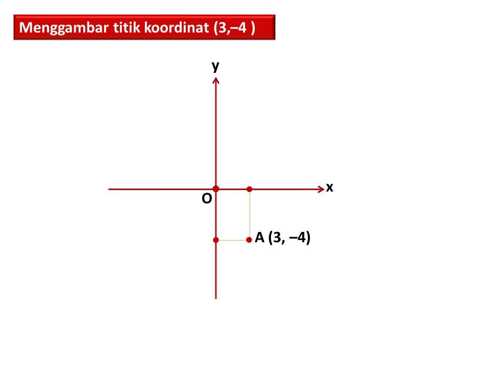 Menggambar titik koordinat (3,–4 ) x y O     A (3, –4)