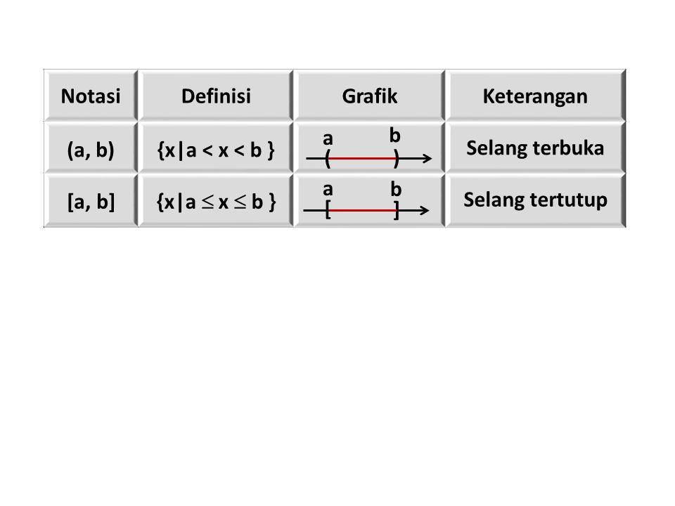 NotasiDefinisiGrafikKeterangan (a, b){x|a < x < b } Selang terbuka [a, b] {x|a  x  b } Selang tertutup ( a ) b [ a ] b