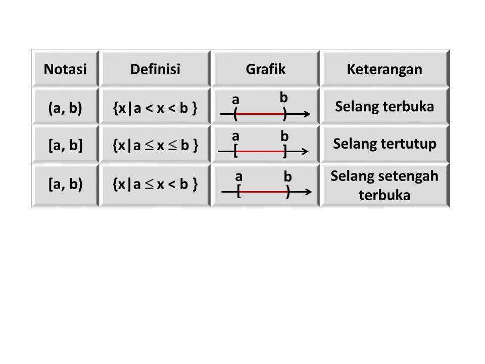 NotasiDefinisiGrafikKeterangan (a, b){x|a < x < b } Selang terbuka [a, b] {x|a  x  b } Selang tertutup [a, b) {x|a  x < b } Selang setengah terbuka ( a ) b [ a ] b [ a ) b