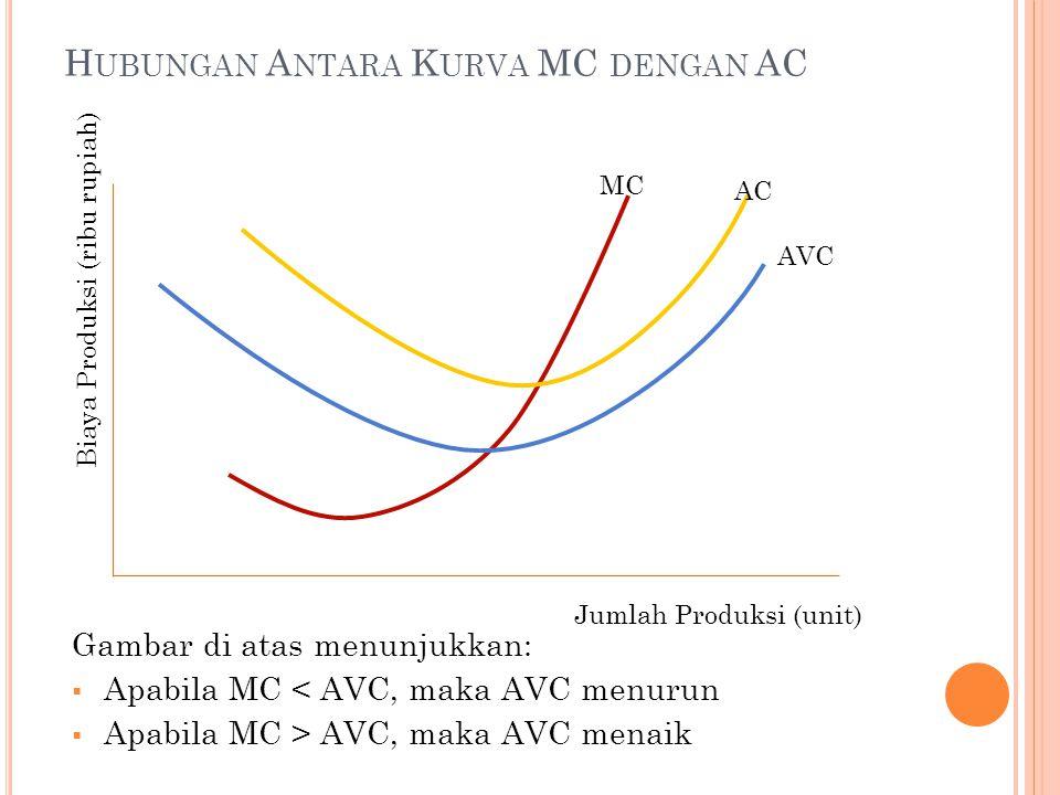 H UBUNGAN A NTARA K URVA MC DENGAN AC AVC MC AC Biaya Produksi (ribu rupiah) Jumlah Produksi (unit) Gambar di atas menunjukkan:  Apabila MC < AVC, maka AVC menurun  Apabila MC > AVC, maka AVC menaik