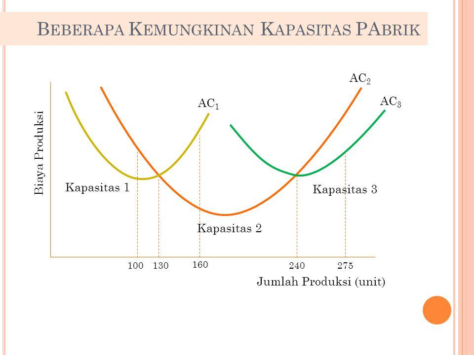 AC 2 Biaya Produksi Jumlah Produksi (unit) B EBERAPA K EMUNGKINAN K APASITAS PA BRIK AC 3 AC 1 Kapasitas 1 Kapasitas 2 Kapasitas 3 100130 160 240275