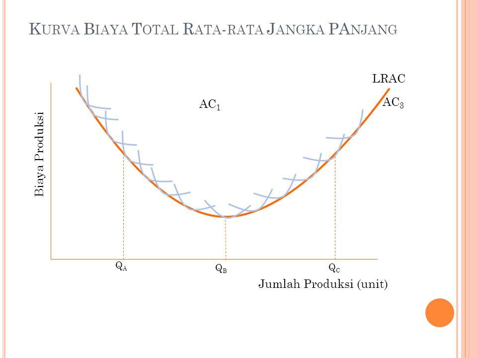 LRAC Biaya Produksi Jumlah Produksi (unit) AC 3 AC 1 QAQA QBQB QCQC