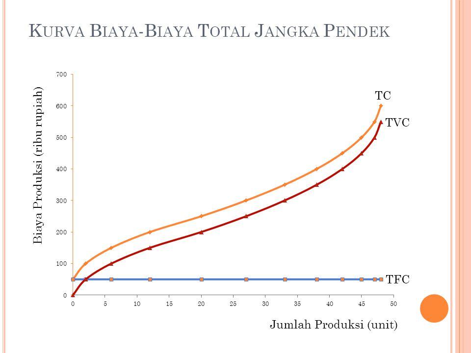 K URVA B IAYA -B IAYA T OTAL J ANGKA P ENDEK TC TVC Biaya Produksi (ribu rupiah) Jumlah Produksi (unit)