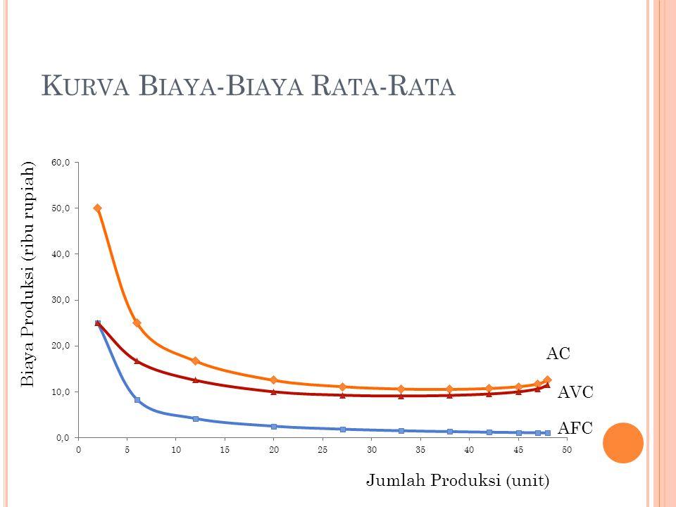 K URVA B IAYA -B IAYA R ATA -R ATA Biaya Produksi (ribu rupiah) Jumlah Produksi (unit) AC AVC AFC