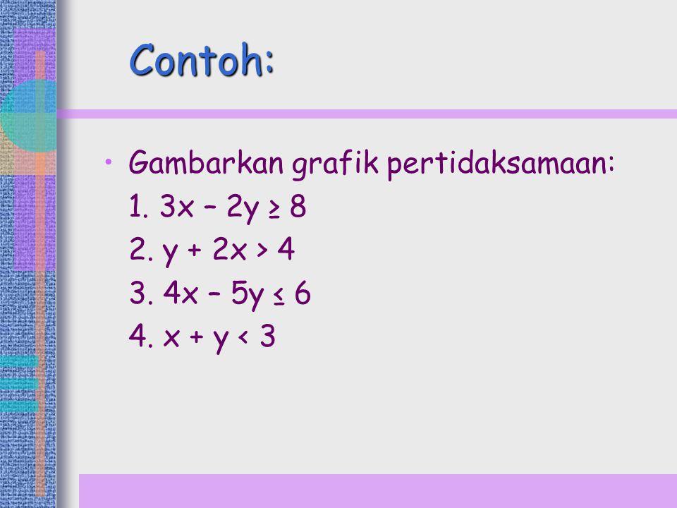 Contoh: Gambarkan grafik pertidaksamaan: 1. 3x – 2y ≥ 8 2. y + 2x > 4 3. 4x – 5y ≤ 6 4. x + y < 3