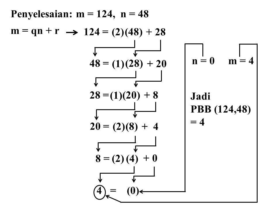 Penyelesaian: m = 124, n = 48 m = qn + r 48 = (28) 28 = (20) 20 = (8) 8 = (4) (1)+ 20 (1) + 8 (2) + 4 (2) + 0 124 = (48) (2) + 28 4 = (0) n = 0m = 4 Jadi PBB (124,48) = 4