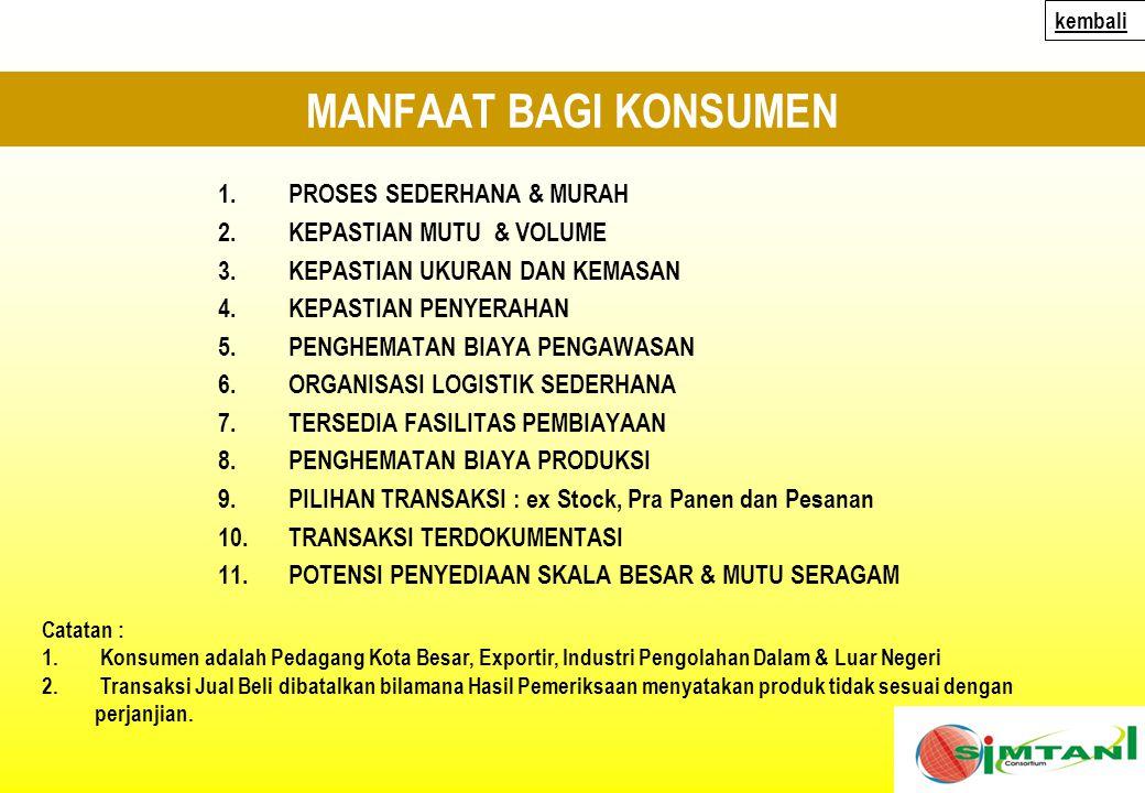 MANFAAT BAGI KONSUMEN 1.PROSES SEDERHANA & MURAH 2.KEPASTIAN MUTU & VOLUME 3.KEPASTIAN UKURAN DAN KEMASAN 4.KEPASTIAN PENYERAHAN 5.PENGHEMATAN BIAYA PENGAWASAN 6.ORGANISASI LOGISTIK SEDERHANA 7.TERSEDIA FASILITAS PEMBIAYAAN 8.PENGHEMATAN BIAYA PRODUKSI 9.PILIHAN TRANSAKSI : ex Stock, Pra Panen dan Pesanan 10.TRANSAKSI TERDOKUMENTASI 11.POTENSI PENYEDIAAN SKALA BESAR & MUTU SERAGAM Catatan : 1.