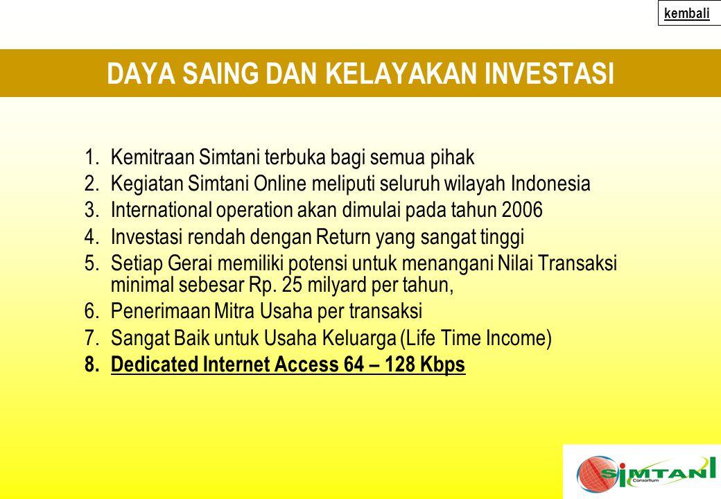 DAYA SAING DAN KELAYAKAN INVESTASI 1.Kemitraan Simtani terbuka bagi semua pihak 2.Kegiatan Simtani Online meliputi seluruh wilayah Indonesia 3.International operation akan dimulai pada tahun 2006 4.Investasi rendah dengan Return yang sangat tinggi 5.Setiap Gerai memiliki potensi untuk menangani Nilai Transaksi minimal sebesar Rp.