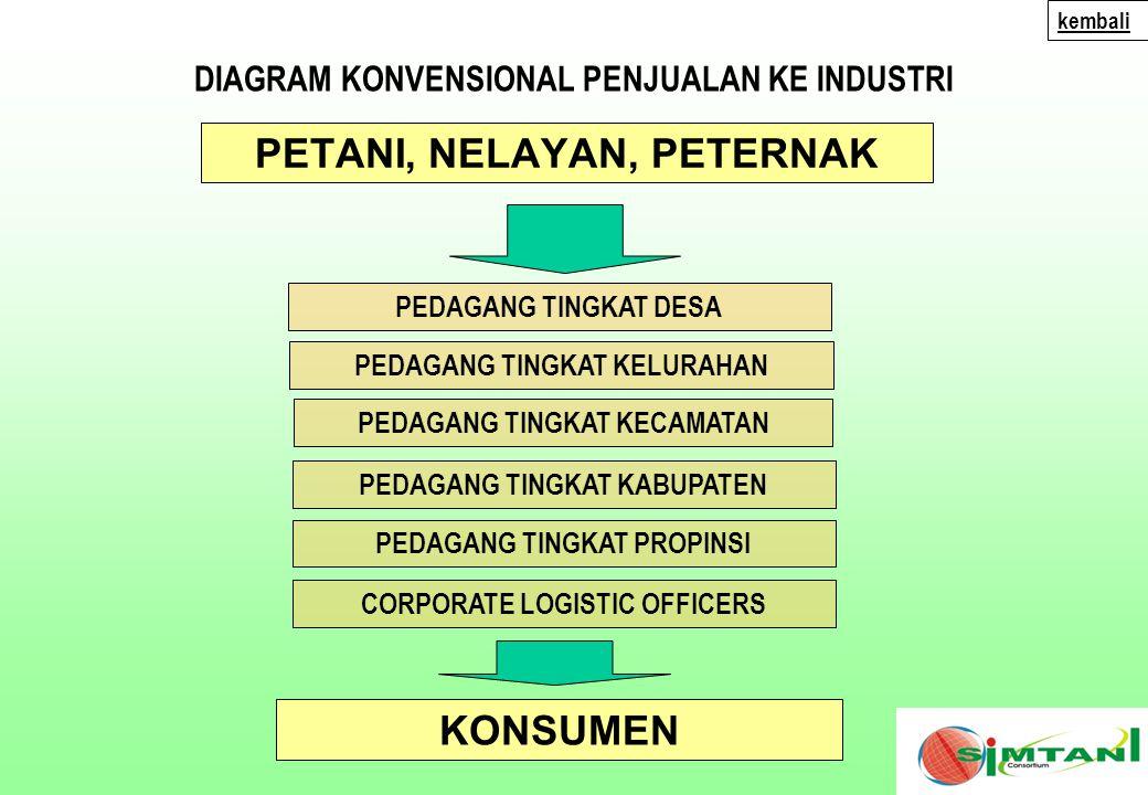 KEMITRAAN WAROENG SIMTANI Kami persembahkan hanya bagi Anda yang masih memiliki NYALI, NURANI dan SEMANGAT untuk membangun Kebesaran & Kejayaan Negeri Tercinta INDONESIA if you are planning for a year, …….