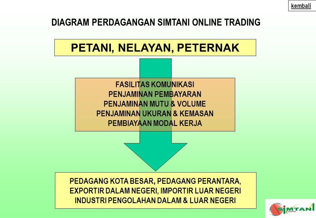 MANFAAT SIMTANI BAGI KOPERASI & UMKM INDUSTRI PENGOLAHAN 1.JARINGAN PEMASARAN BERSKALA NASIONAL 2.JARINGAN PASAR INTERNATIONAL – 2006 3.