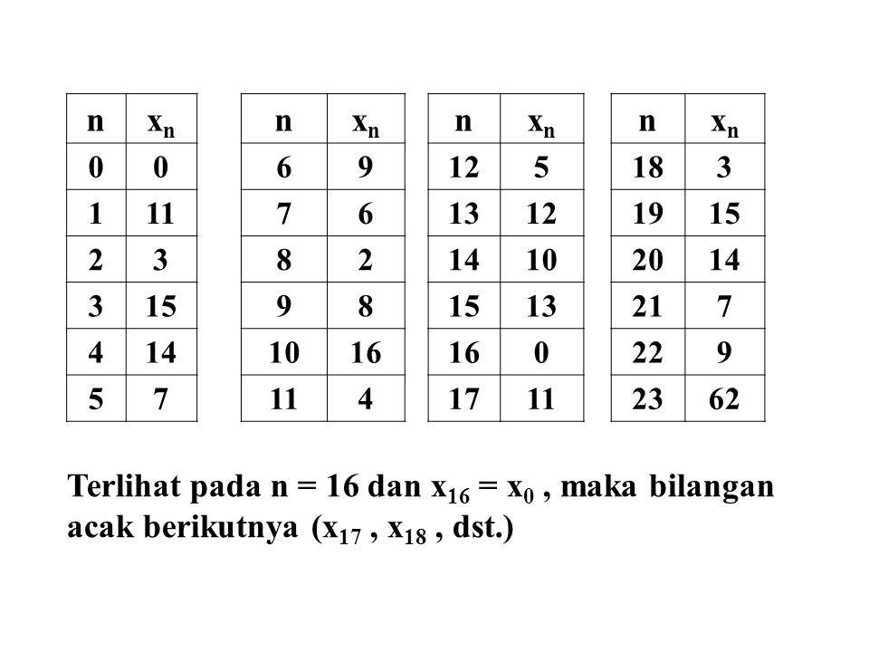 nxnxn nxnxn nxnxn nxnxn 0069125183 1117613121915 238214102014 31598 13217 4141016 0229 5711417112362 Terlihat pada n = 16 dan x 16 = x 0, maka bilanga