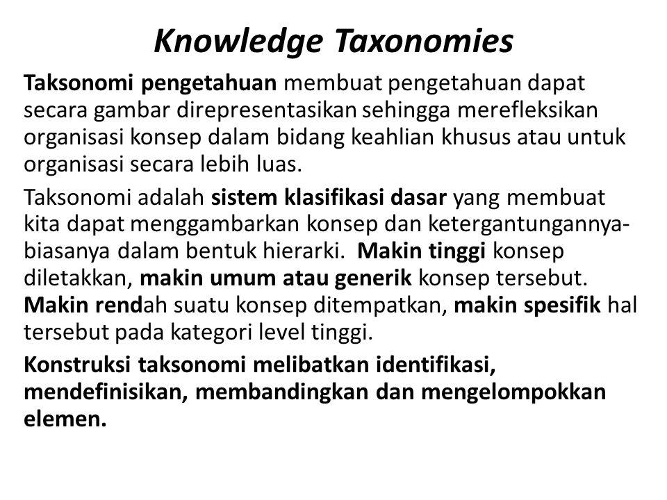 Knowledge Taxonomies Taksonomi pengetahuan membuat pengetahuan dapat secara gambar direpresentasikan sehingga merefleksikan organisasi konsep dalam bi