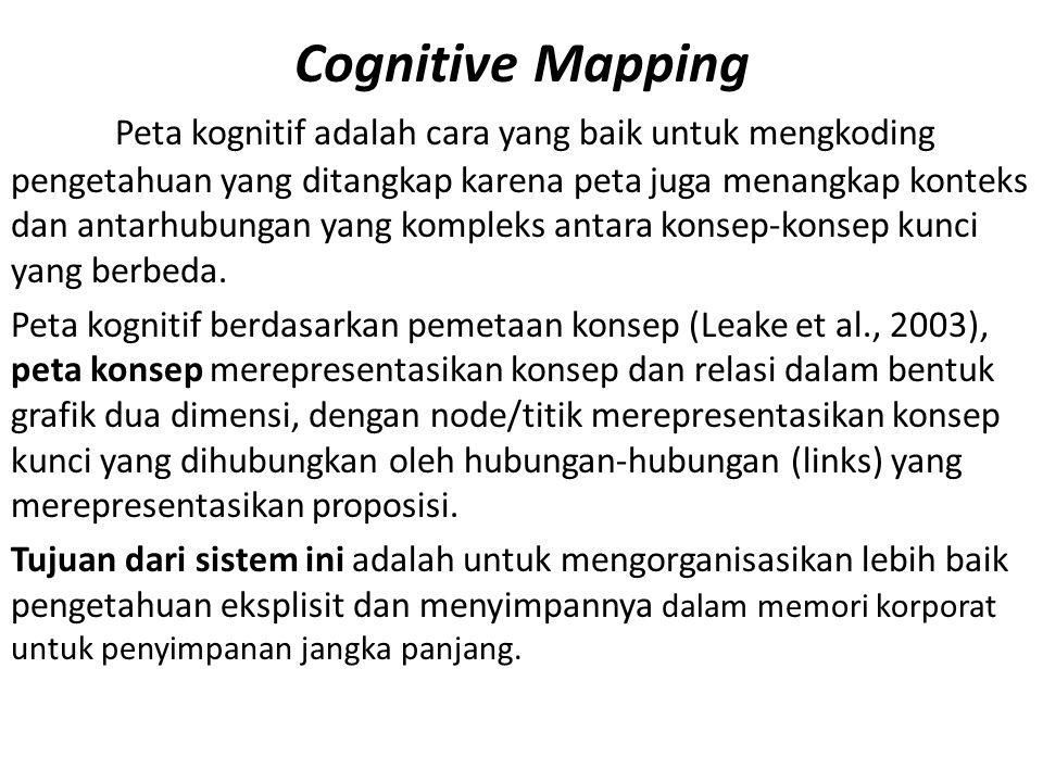 Cognitive Mapping Peta kognitif adalah cara yang baik untuk mengkoding pengetahuan yang ditangkap karena peta juga menangkap konteks dan antarhubungan