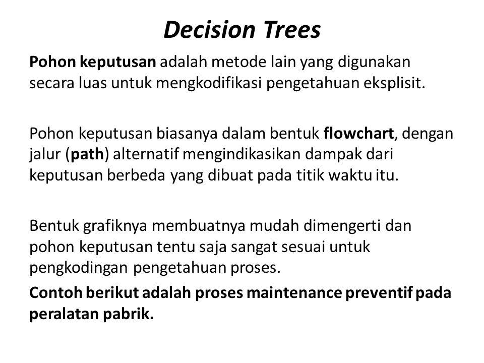 Decision Trees Pohon keputusan adalah metode lain yang digunakan secara luas untuk mengkodifikasi pengetahuan eksplisit. Pohon keputusan biasanya dala