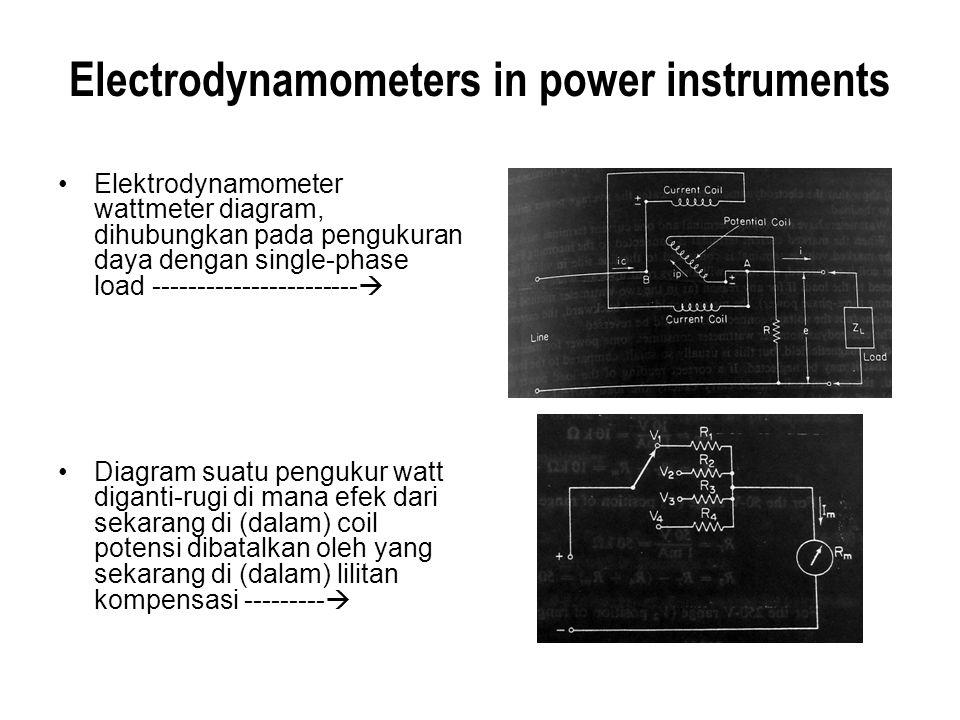 Electrodynamometers in power instruments Elektrodynamometer wattmeter diagram, dihubungkan pada pengukuran daya dengan single-phase load -------------