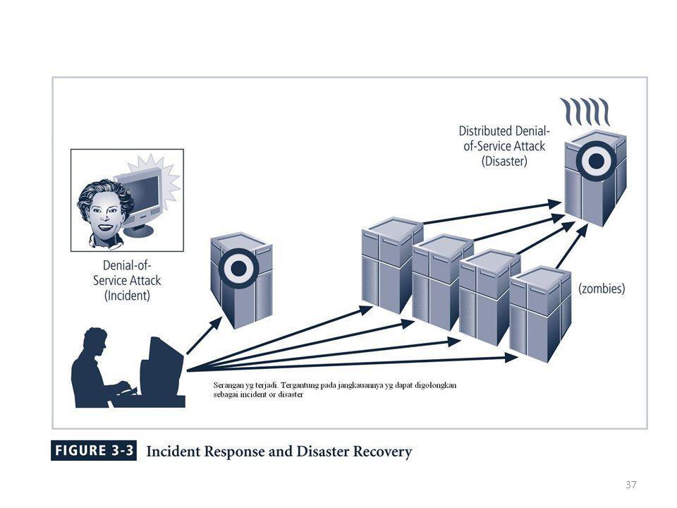 38 Disaster recovery planning (DRP) Persiapan untuk dan pemulihan dari suatu yg 'natural' atau bencana buatan manusia Secara umum, 'insiden' adalah suatu bencana ketika : organisasi tidak mampu untuk mengetahui dan mengendalikan dampak dari suatu 'insiden'.