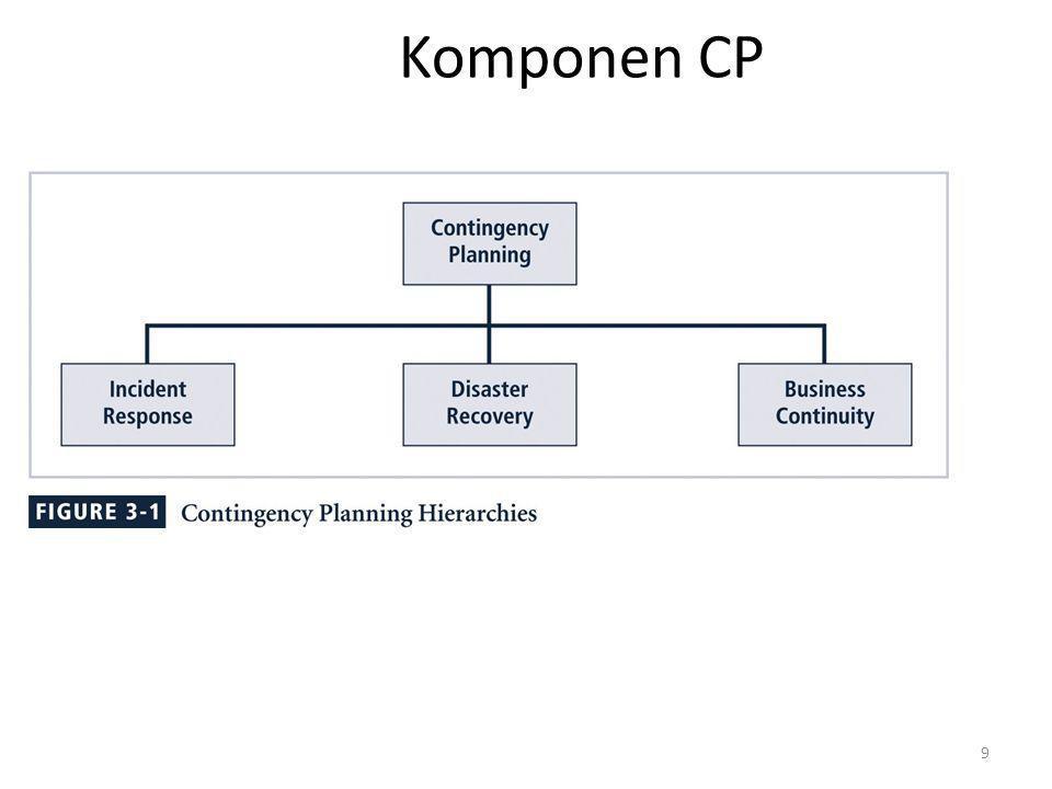 10 Rencana Tanggap Insiden (IRP) / Incident Response Plan (IRP) : – yang terperinci dari Satuan proses & prosedur antisipasi, mendeteksi,& mengurangi dampak dari suatu 'insiden' tak diduga yg mungkin membahayakan sumber daya informasi & asset Tanggap 'Insiden' (IR) / Incident response (IR) : – Satuan prosedur yang memulai ketika suatu 'insiden' dideteksi