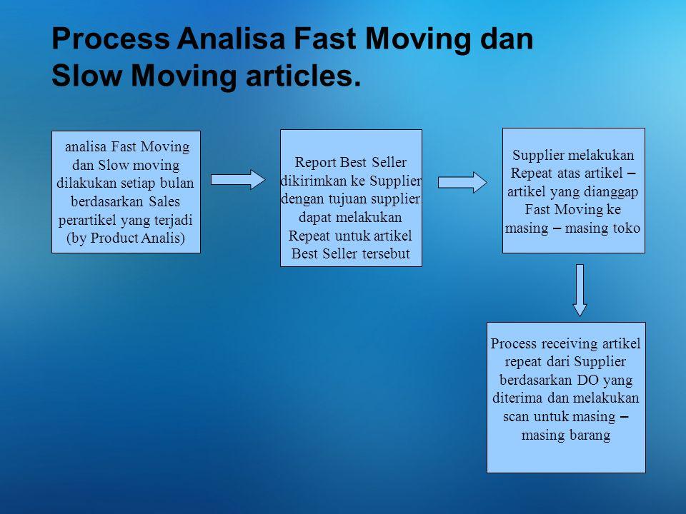 analisa Fast Moving dan Slow moving dilakukan setiap bulan berdasarkan Sales perartikel yang terjadi (by Product Analis) Report Best Seller dikirimkan