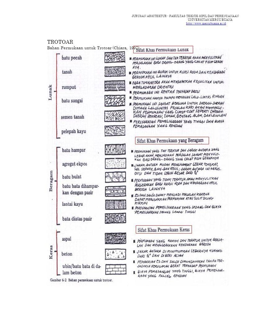JURUSAN ARSITEKTUR - FAKULTAS TEKNIK SIPIL DAN PERENCANAAN UNIVERSITAS MERCU BUANA http://www.mercubuana.ac.id TROTOAR Bahan Permukaan untuk Trotoar (Chiara, 1997)