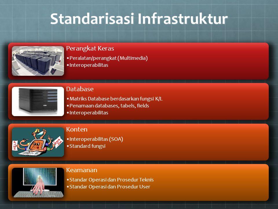 Standarisasi Infrastruktur Perangkat Keras Peralatan/perangkat (Multimedia) Interoperabilitas Database Matriks Database berdasarkan fungsi K/L Penamaa