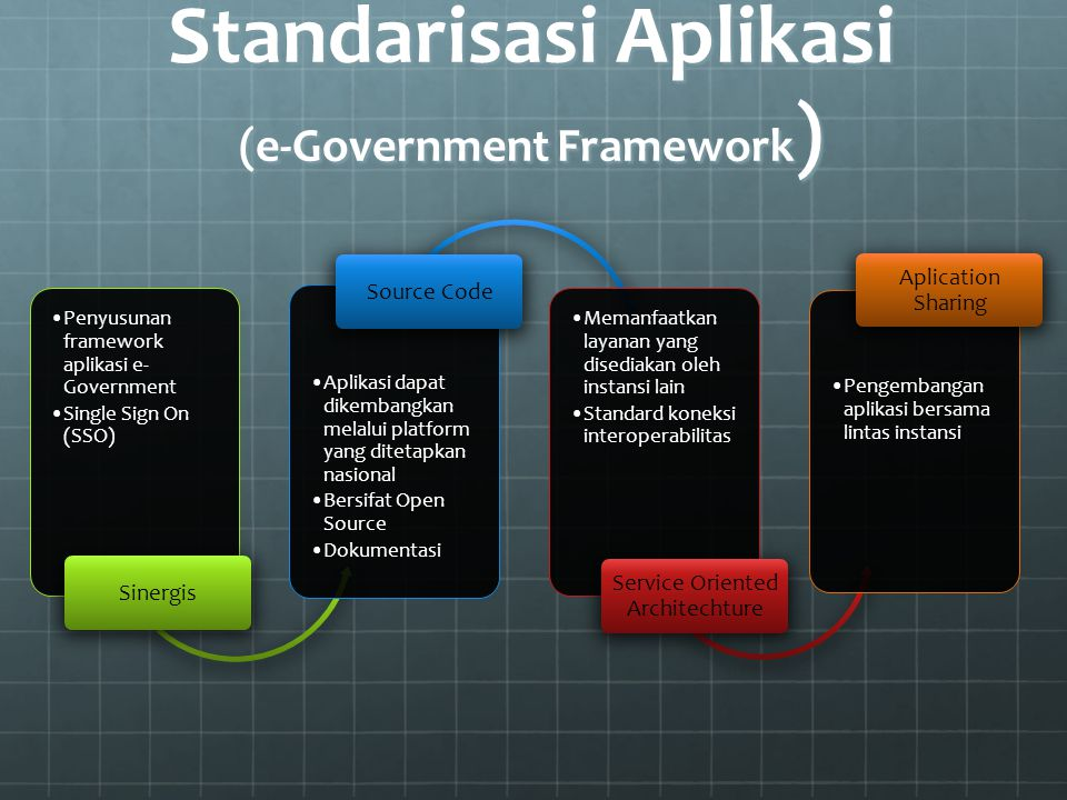 Standarisasi Aplikasi (e-Government Framework ) Penyusunan framework aplikasi e- Government Single Sign On (SSO) Sinergis Aplikasi dapat dikembangkan
