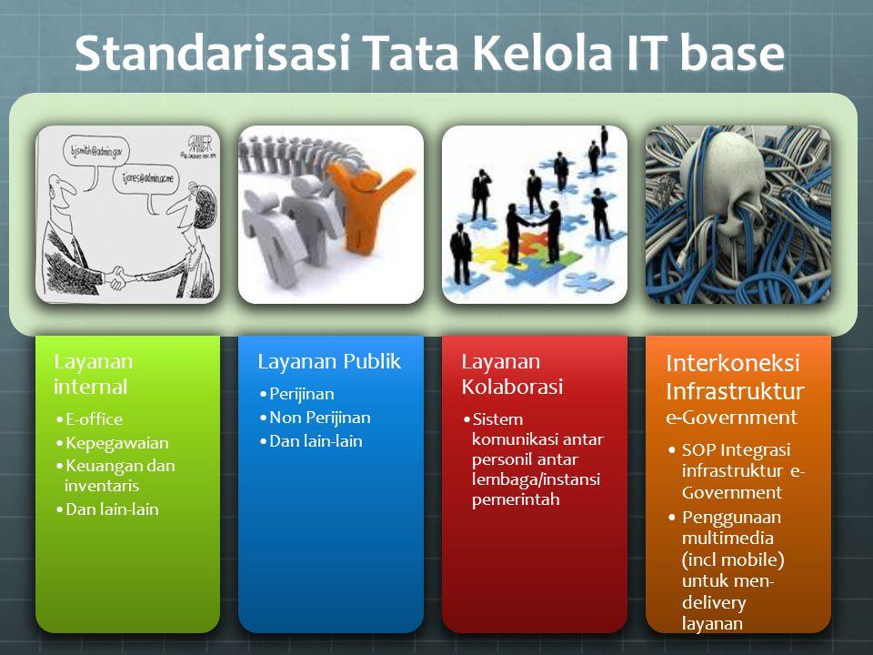 Standarisasi Tata Kelola IT base Layanan internal E-office Kepegawaian Keuangan dan inventaris Dan lain-lain Layanan Publik Perijinan Non Perijinan Da
